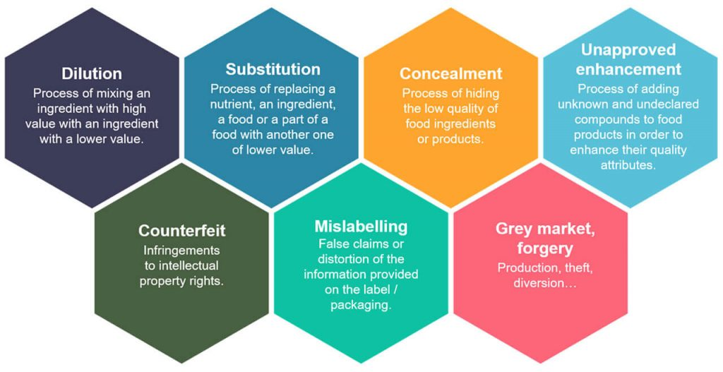 types of food adulteration